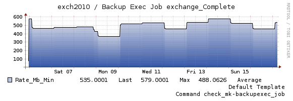 graph_backup_rate