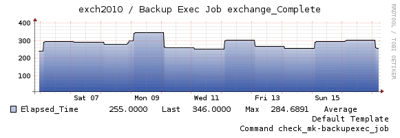 graph_backup_time